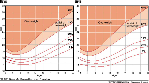BMI Chart for Boys and Girls